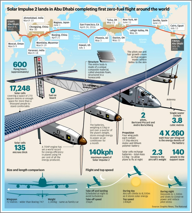 taking off 3/9/15, solar impulse 2 returns to abu dhabi 7/26/16, sun-powered the whole way